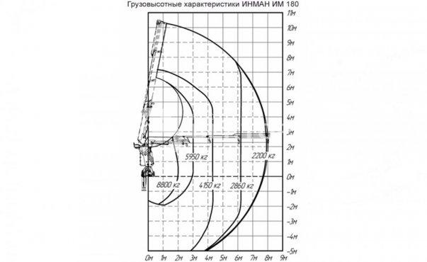 ИМ-180